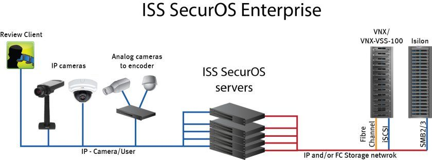 ISS SecurOS Enterprise