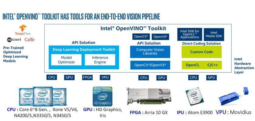 英特尔Openvino工具包