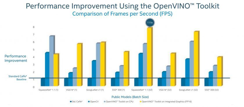 Performance Improvement Using OpenVINO Toolkit