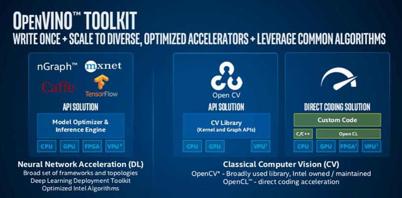 英特尔发行的 OpenVINO 工具包优化了