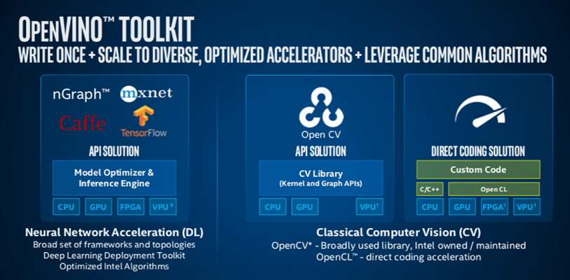 Intel Distribution of the OpenVINO Toolkit