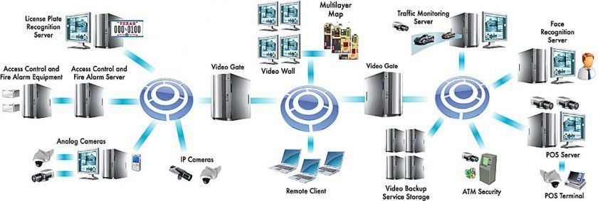 Axxon 智能企业物理安全信息管理