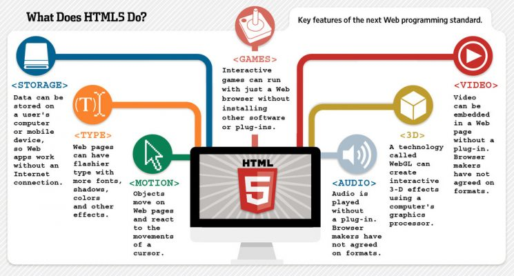 HTML5 is an open-source standard that natively supports a variety of rich multimedia