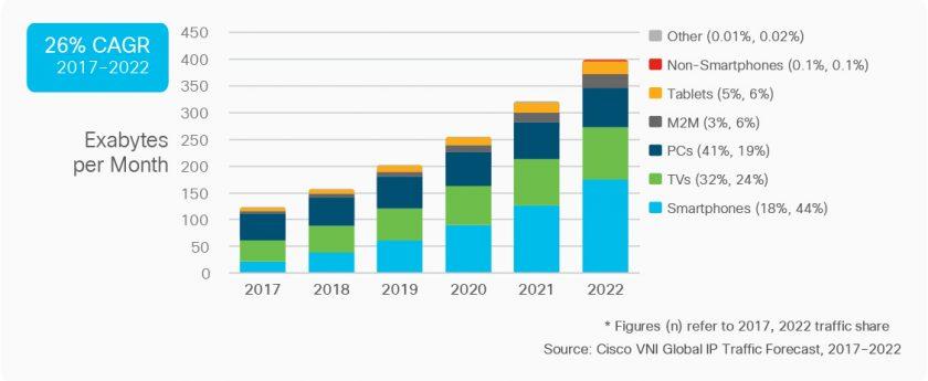Cisco 的視覺網路指數所指出的全球 IP 流量