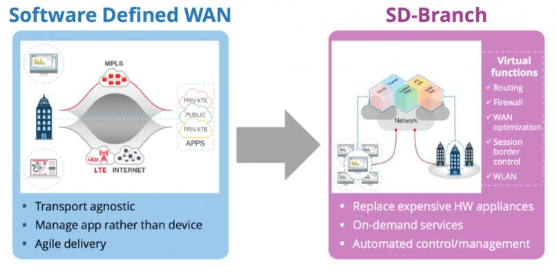 適用於 SD-WAN 的 uCPE