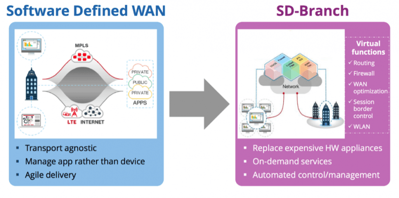 uCPE for SD-WAN