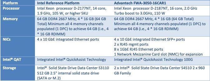 適用於 uCPE 的 Intel Select 解決方案