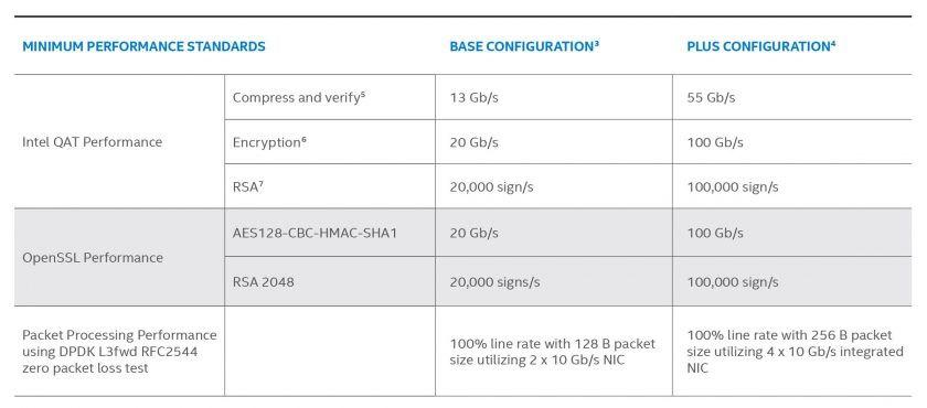 適用於 uCPE 的 Intel Select 解決方案品牌產品最低效能需求