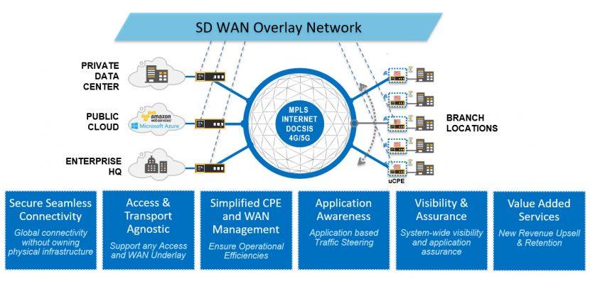 透過 5G 網路連結的 SD-WAN 架構