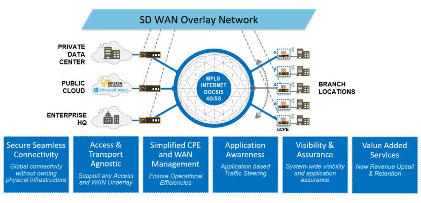 SD-WAN architectures over 5G network links