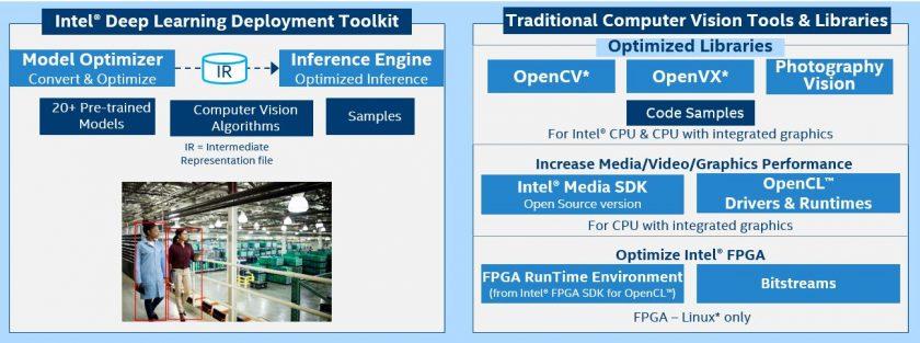英特尔 OpenVINO 工具套件可帮助优化 FaceMe 人脸识别引擎