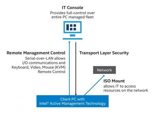 英特尔 AMT 支持安全的远程管理和控制