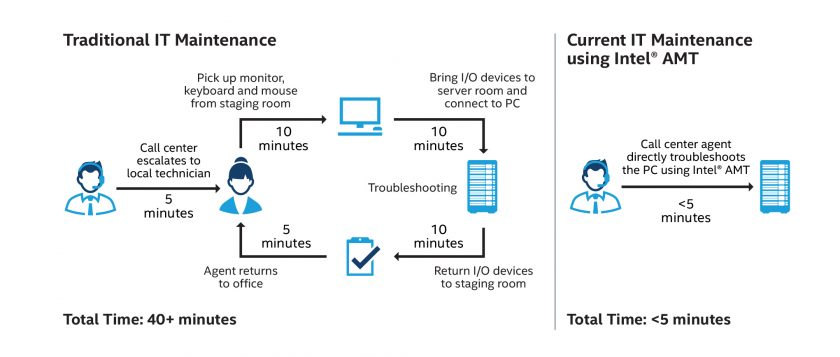 Intel 主動管理技術有助於降低總持有成本
