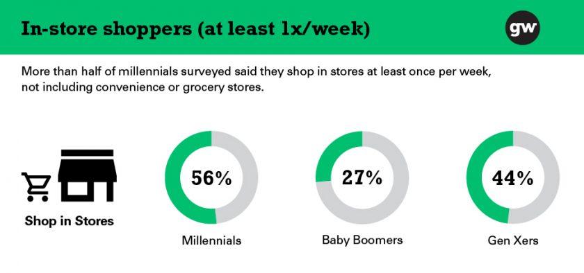接受调查的千禧一代有超过半数表示,他们每周至少在商店购物一次