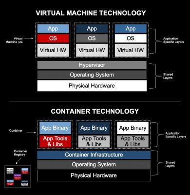 虛擬化提供啟動額外作業系統的環境,而容器則將應用程式依存的一切封裝至作業系統上的套件組合中