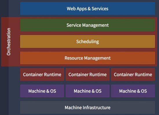 容器協調引擎類似於監管程式,負責管理資源與服務