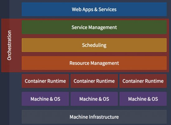 Container orchestration engines are similar to hypervisors in that they manage resources and services