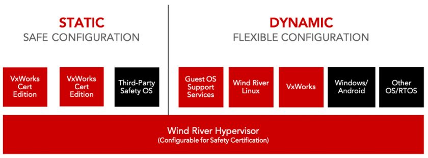 The Wind River Helix Virtualization Platform supports Wind River Linux and its recently added container features