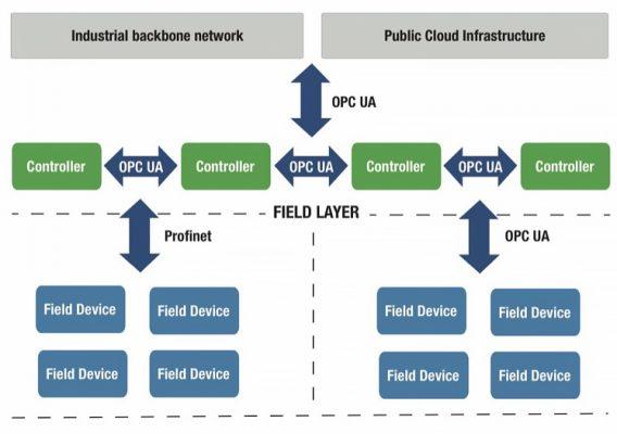OPC UA FLC 支持统一的 TSN 以太网基础设施