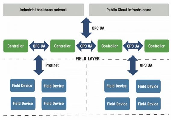 OPC UA FLC enables a unified TSN Ethernet infrastructure
