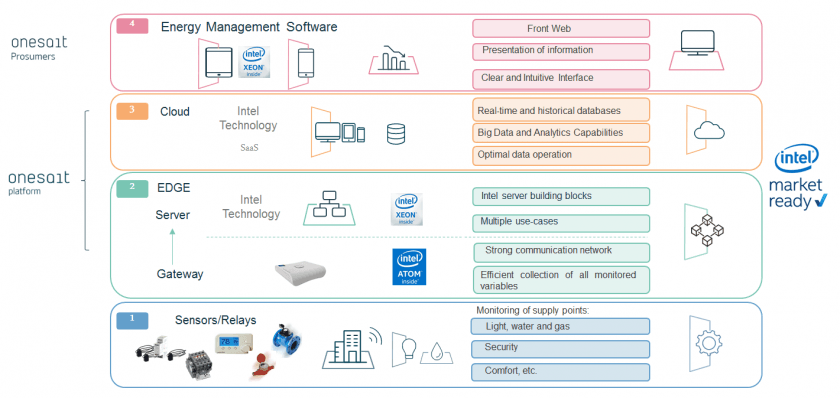 Onesait Disruptors Prosumers 解决方案提供能源管理,无需前期成本