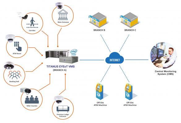 计算机视频提升了银行安全性、客户服务和效率