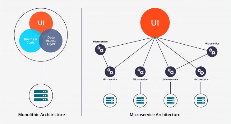 雲端原生應用程式將單體應用程式分解為數個微型服務