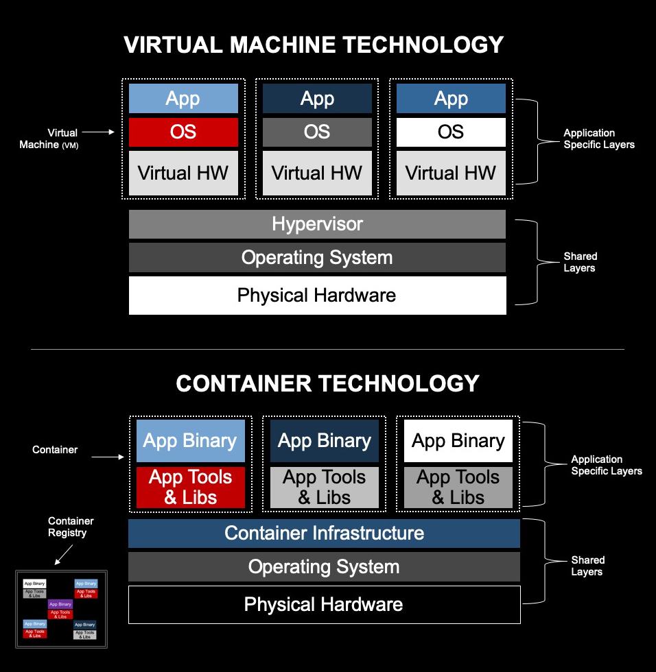 Virtualization provides an environment for launching additional operating systems, while containers package all of an application's dependencies into bundles on top of an OS