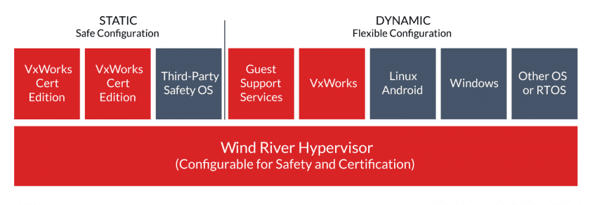 The Helix Virtualization Platform partitions static embedded code from dynamic cloud-native code