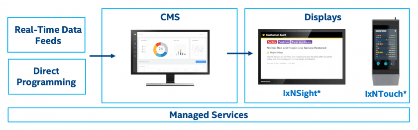 IxNConnect's CMS drives the solution with data feeds and direct programming.