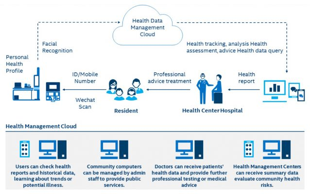 The Intelligent Health Management Solution streamlines access to health advice