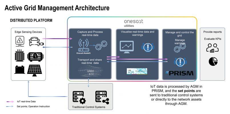 Active Grid Management—edge-to-cloud