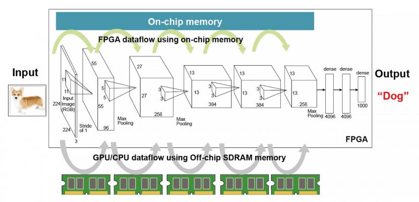 類神經網路等 AI 工作負載必須頻繁存取高速記憶體