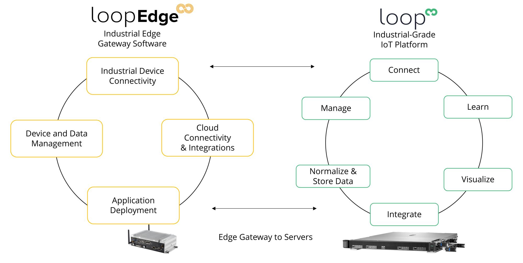 Litmus Automation 解決方案提供順暢無礙的邊緣運算和雲端管理