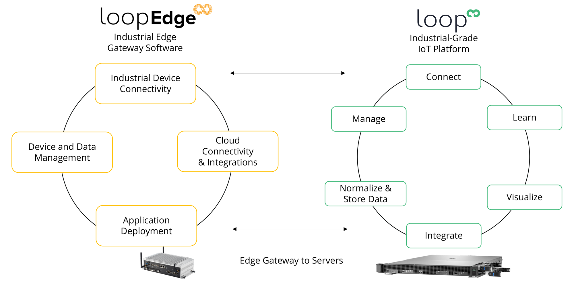 The Litmus Automation Solution provides seamless edge computing and cloud management