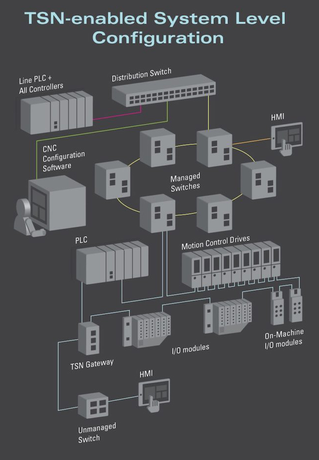 TSN delivers Ethernet packets to industrial sensors and actuators—edge computing