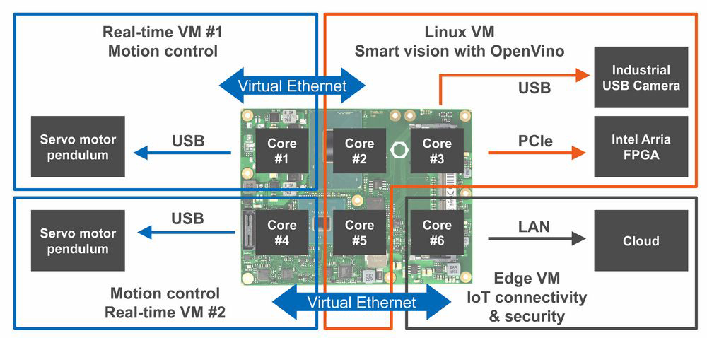 congatec 和 Real-Time Systems PoC 人工智能视觉、电机控制、物联网连接