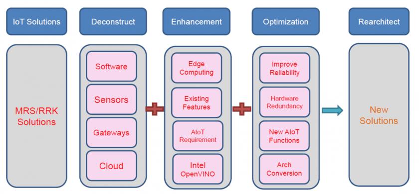 WPI 等整合商與系統整合商合作,打造合適的解決方案