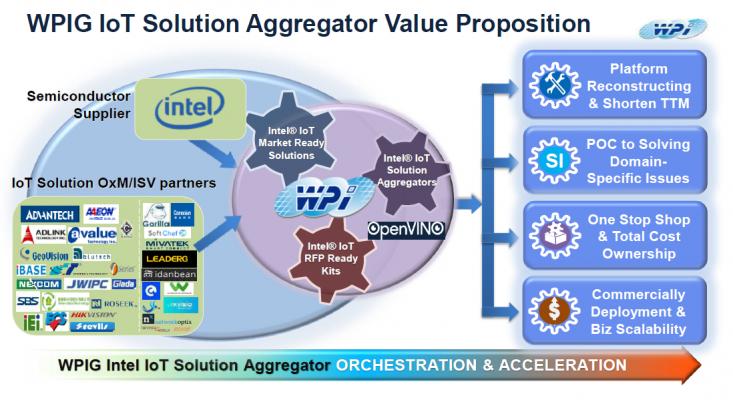 WPI 協助解決方案整合商與 Intel Market Ready Solution 企業為客戶提供更好的服務
