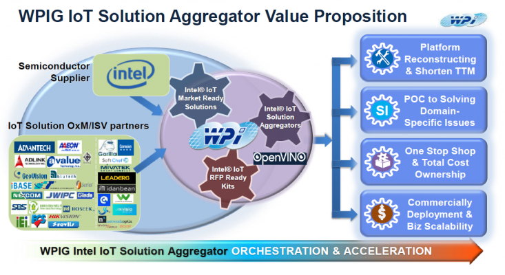 WPI helps Solution Integrators and Intel Market Ready Solution companies better serve end-customers