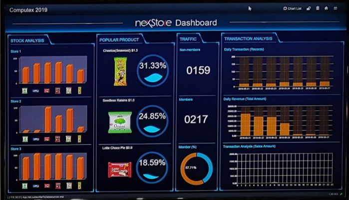 Smart Retail Dashboard