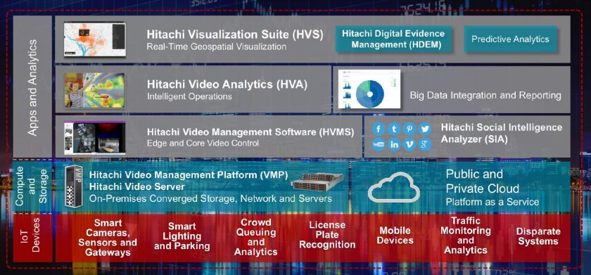 Hitachi Smart Spaces and Video Intelligence is an end-to-end IoT application framework