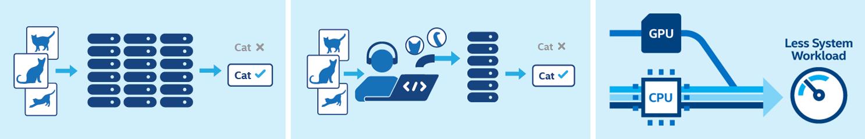 英特尔 OpenVINO Toolkit 支持在英特尔平台上进行深度学习、实现传统计算机视觉和硬件加速