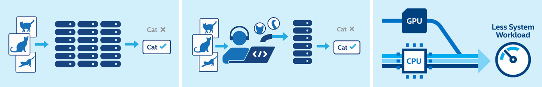 Intel OpenVINO 工具組支援在 Intel 平台上的深度學習、傳統電腦視覺以及硬體加速