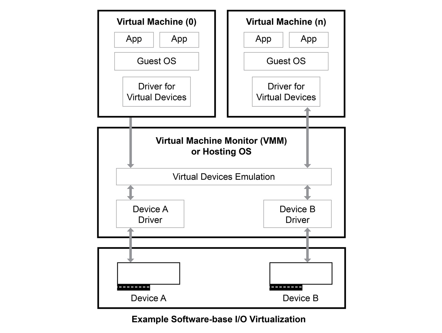 Intel Virtualization Technology for Directed I/O (Intel VT-d) 使用硬體重新對應,最大化系統輸送量