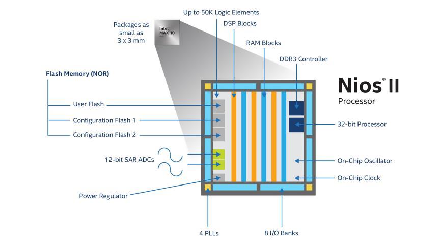 Intel MAX 10 FPGA 可加速馬達控制等應用