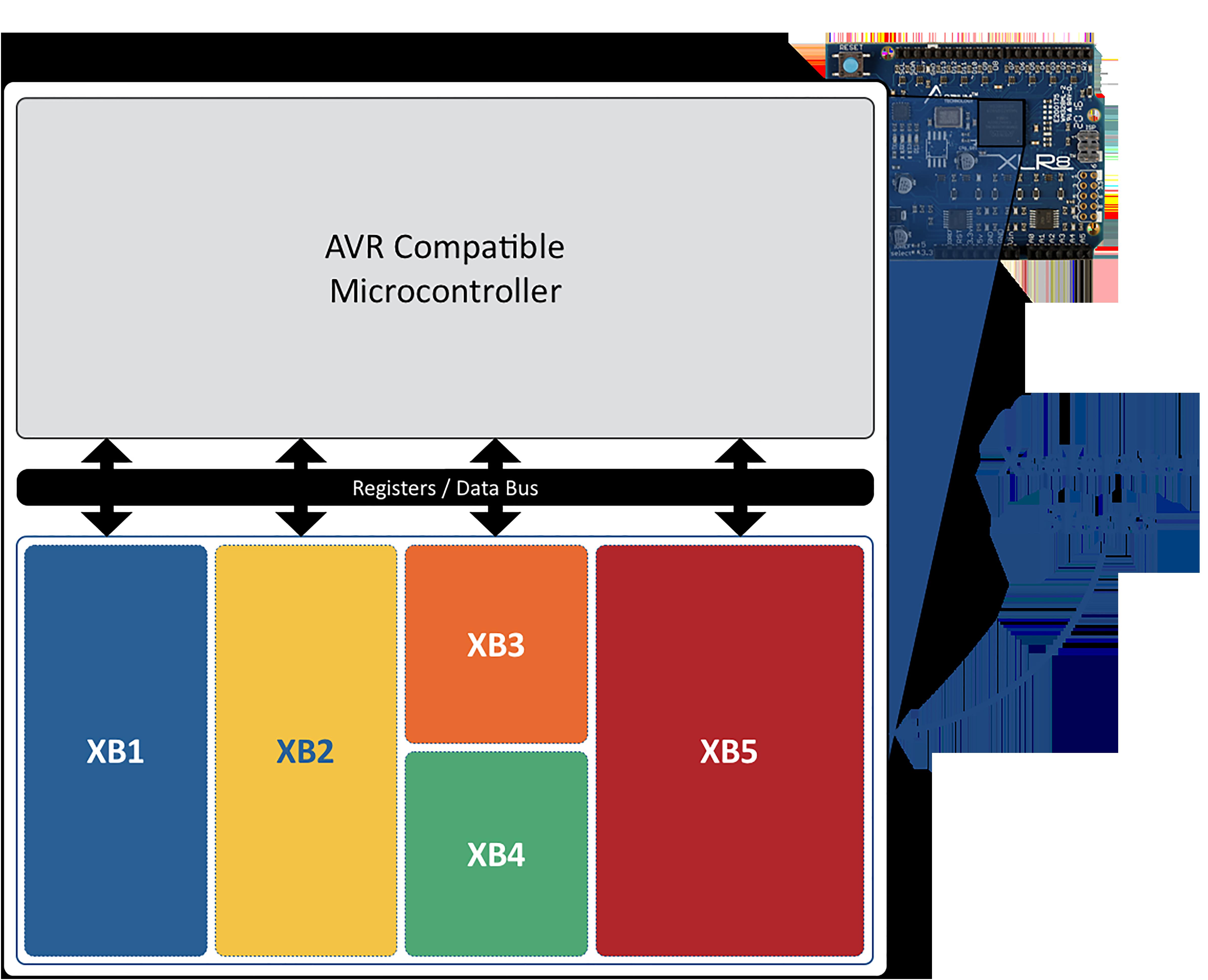 与 AVR 微控制器通信的 Xcelerator Block