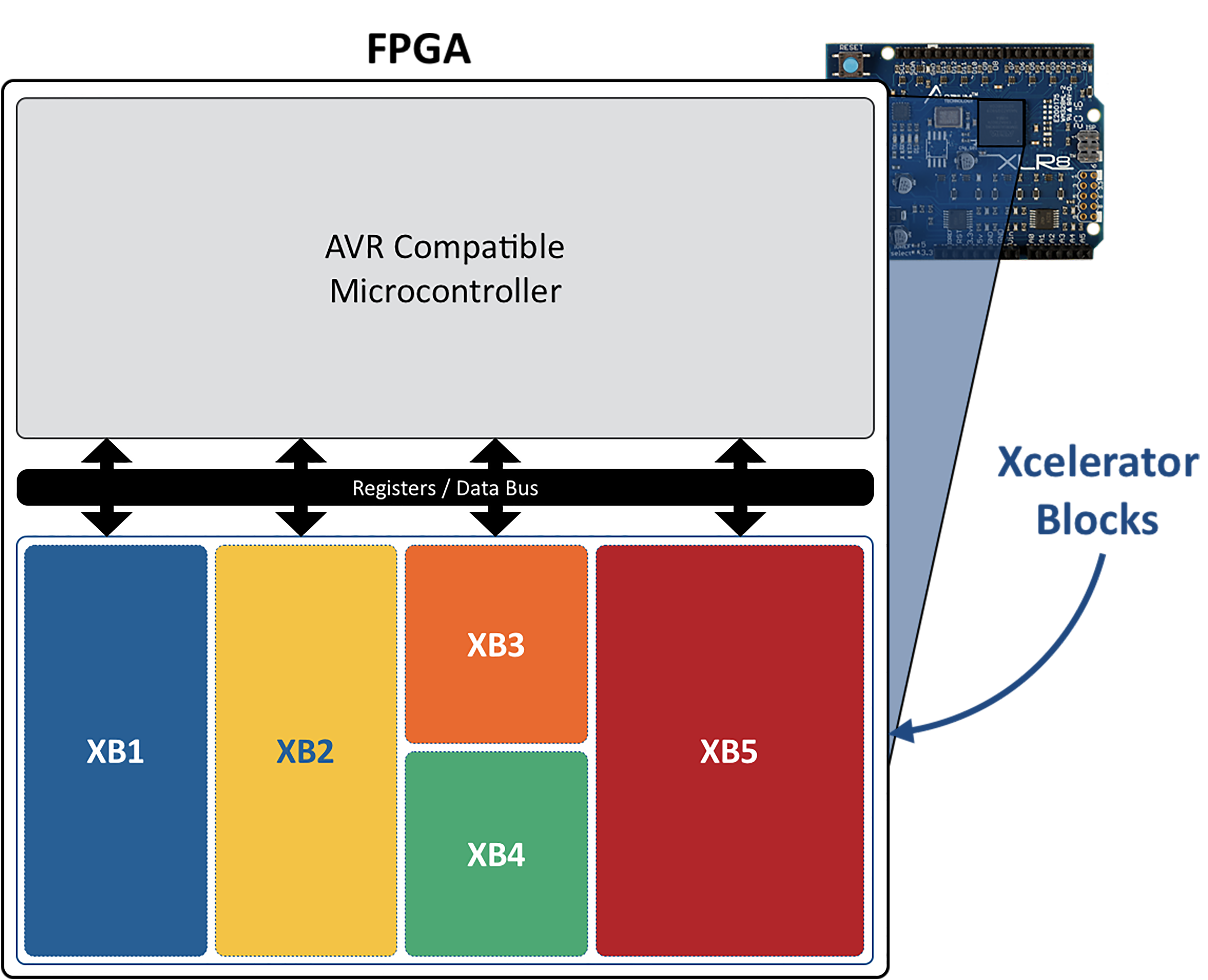 Xcelerator Blocks communicate with the AVR microcontroller