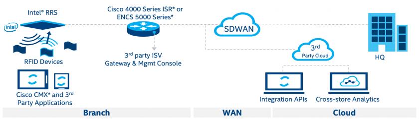 端對端零售管理平台透過 SD-WAN 整合合作夥伴解決方案與裝置