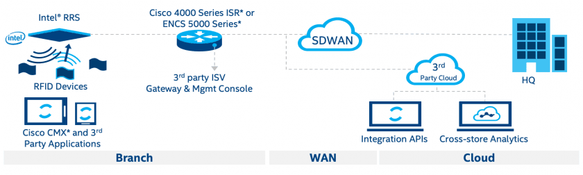 The end-to-end retail management platform incorporates partner solutions and devices over SD-WAN